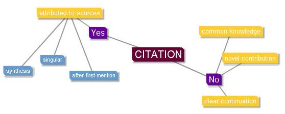 Correctly cite the following sources.?