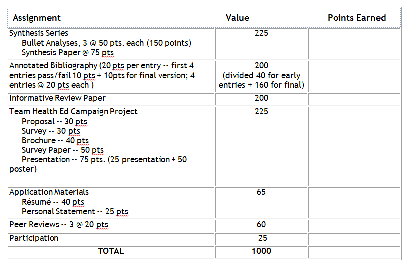 Assignment values education
