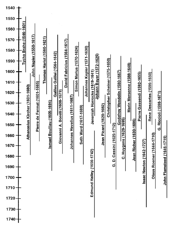 17th-Century Astronomers - Timeline
